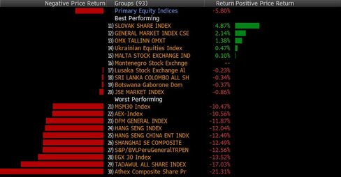 World Stock Index Returns in August as of 12:54pm in Riyadh