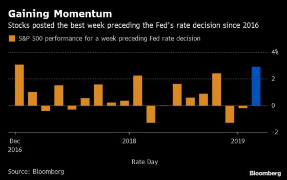 Fed's Calming Effect on StocksIs Starting to Look a Little Like Euphoria