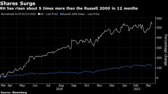 Buffett-Backed RH Seen Posting 20% Growth With Stock Near Record