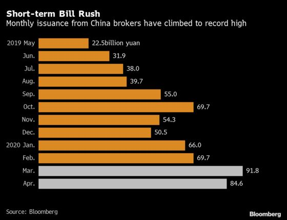 China Brokers Raise Record Short-Term Debt in Leverage Spree