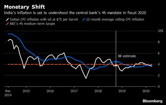 Indian Inflation Slowdown to Revive RBI Rate Cut Option