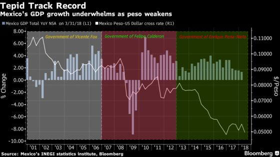 Mexican Economy Stalls With Declines in Oil And Industry Output