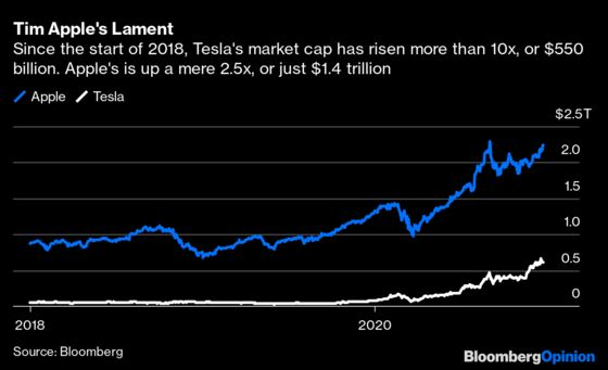 Apple Somehow Survived, Nay Thrived, After Not Buying Tesla