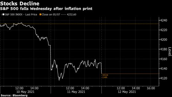 Hot Inflation Reading Heightens Fed Guessing Game: Traders React