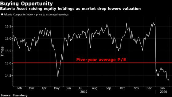 Worst Start Since 2011 Lures Fund to Add Indonesian Stocks