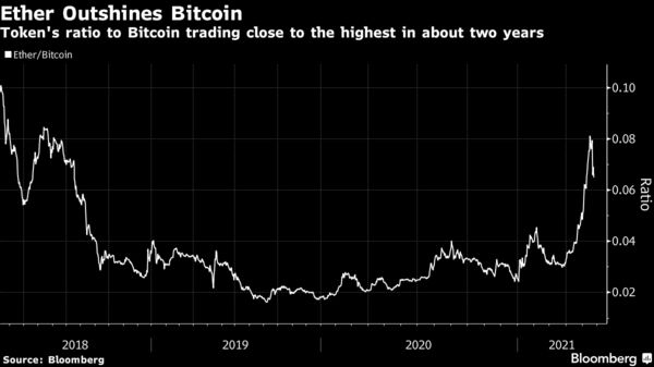 Token's ratio to Bitcoin trading close to the highest in about two years