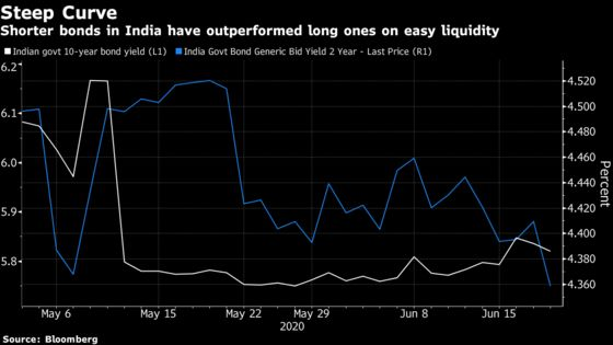 Bonds Gain in India After RBI Brings Back Fed-Style 'Operation Twist'