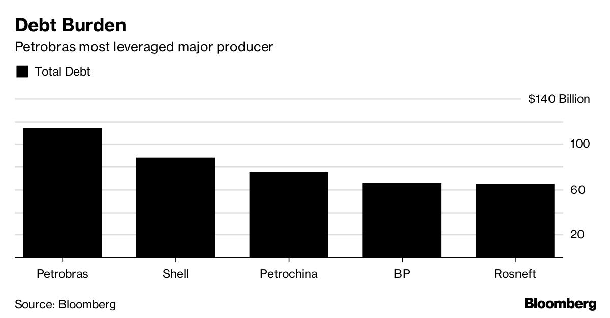 Petroleo Brasileiro SA - Petrobras, (NYSE: PBR) - Technical Indicators & Active Traders
