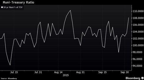 AAA 10-year muni bonds yield 109 percent of U.S. Treasuries.