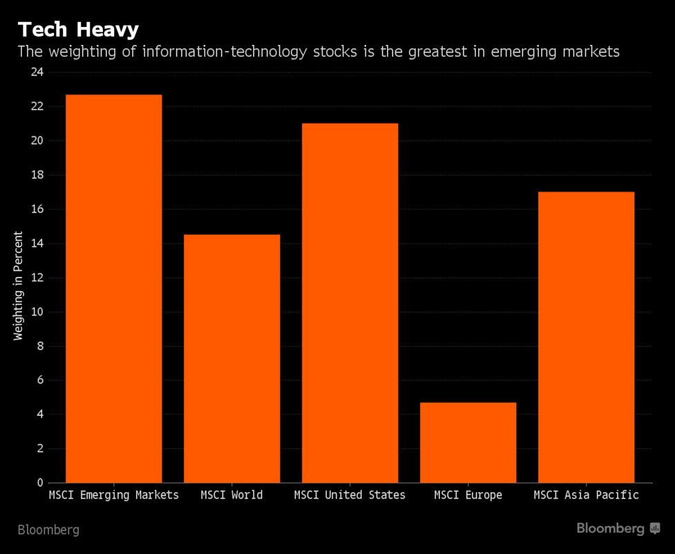 Morgan Stanley Says Tech Dominance to Boost Emerging-Stock Gains