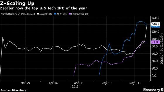 Cybersecurity Firm Crowned New Top Tech IPO Performer for 2018
