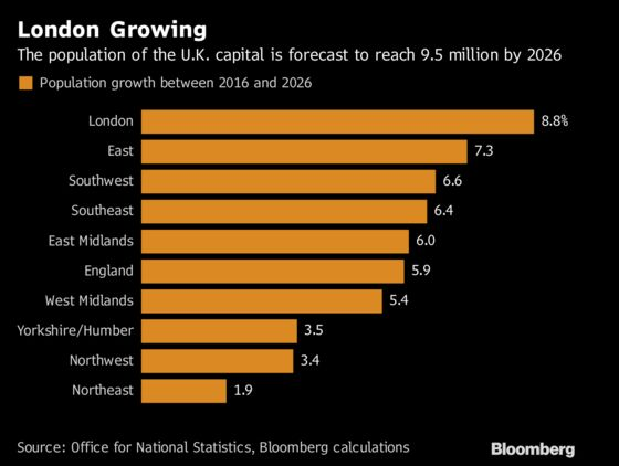 London Population Projected to Grow by Almost a 10th by 2026
