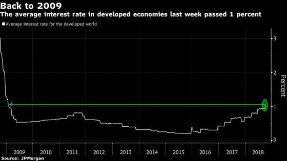 The Era of Near-Zero Interest Rates Is Over