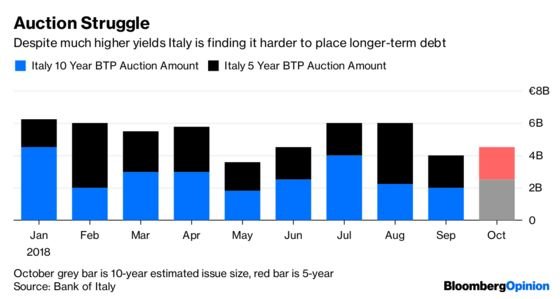 Italy's Next Big Test in the Bond Market