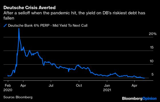 Deutsche Bank Gets the CoCo Bond Party Going Again