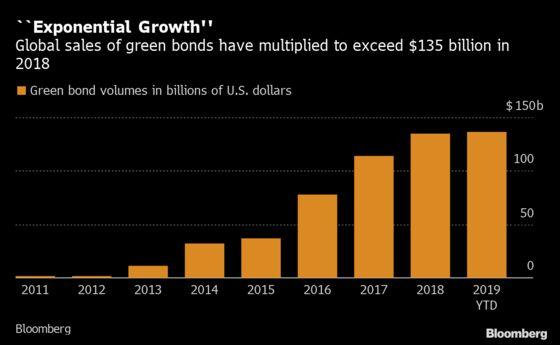 Wall Street's New Battleground Is $136 Billion Green-Bond Market
