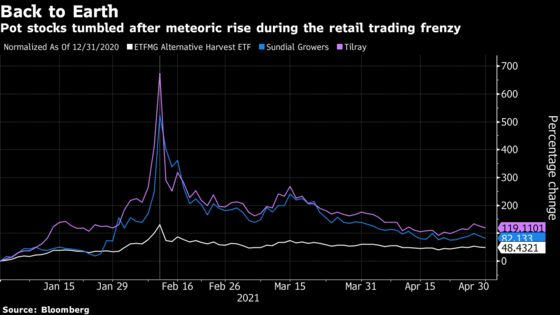 Short Sellers Are Back in Cannabis Stocks After Retail Mania