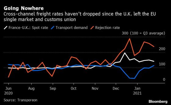 Fifteen-Hour Brexit Wait Prompts Freight Firms to Avoid U.K.