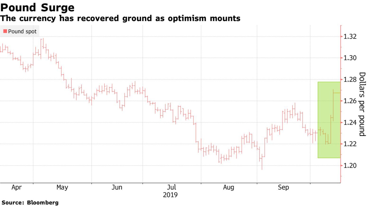 The currency has recovered ground as optimism mounts