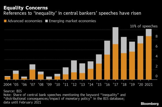 Don't Blame Central Banks for Inequality, BIS Chief Says
