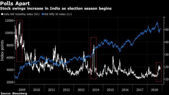 Buy Now to Profit From India Vote Volatility, FundsIndia Says