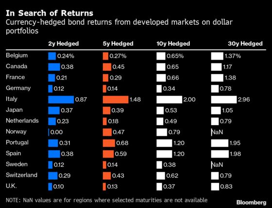 U.S. Bond Investors' Guide to Best Returns Points to Euro Area