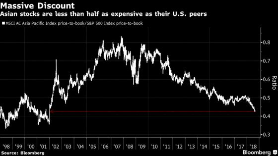 Asian Stock Discount Deepens to 16-Year Low Versus U.S. Peers