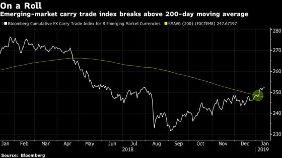 Traders Suddenly Dare to Believe in an Emerging-Market Rally