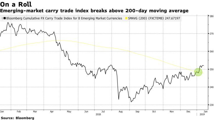 Emerging-market carry trade index breaks above 200-day moving average