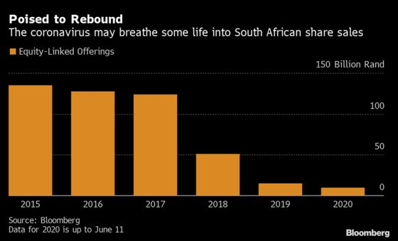 JPMorgan Sees Virus Fallout Reviving S. African Equity Sales