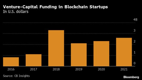 Crypto Firms Got More Funding Last Quarter Than In All of 2020