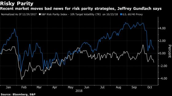Gundlach Warns Market Moves Bad for Risk-Parity Hedge Funds