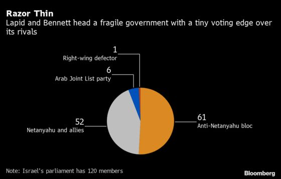 Netanyahu's Reign Over as Israel Ushers in Fragile Government