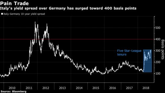 Italy May Regret Throwing a Gauntlet Down to Bond Speculators