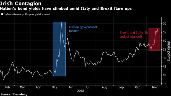 Brexit May Drive Irish Credit Spreads Wider, Debt Office Warns
