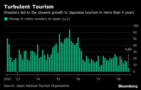 Typhoon Could Weigh on Japan Growth by Denting Tourist Boom