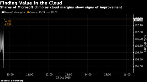 Microsoft Gains as Cloud Margins Prompt Wall Street Cheers