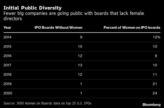Just One Major U.S. IPO Debuted With an All-Male Board in 2020