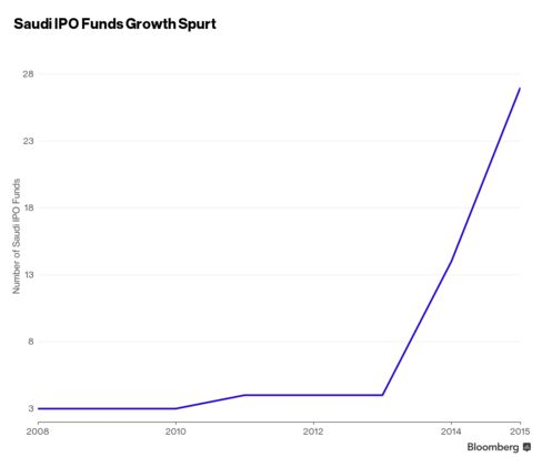 The number of IPO funds is soaring.