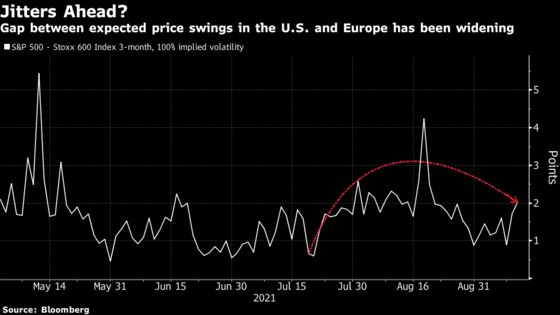 Stocks in U.S. Risk Rough Road as Options Market Flashes Warning