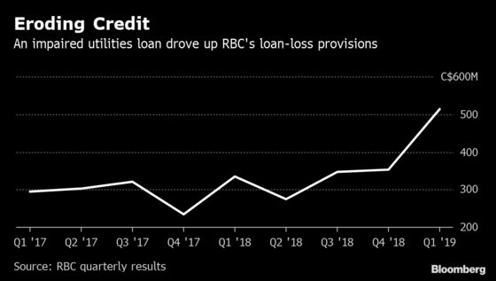 RBC Follows U.S. Lenders in Fixed-Income Trading Declines