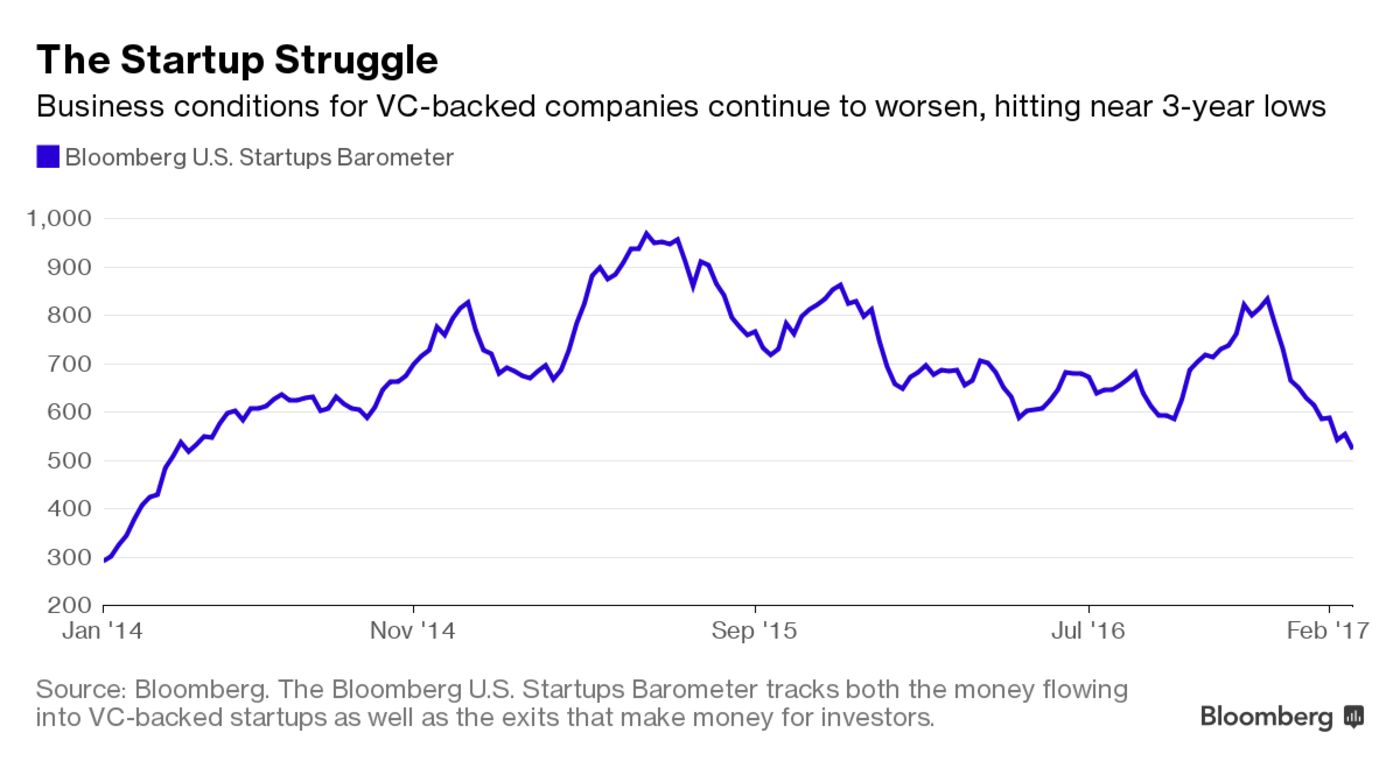Tech Startup Market Sinks to Lowest Point in Three Years