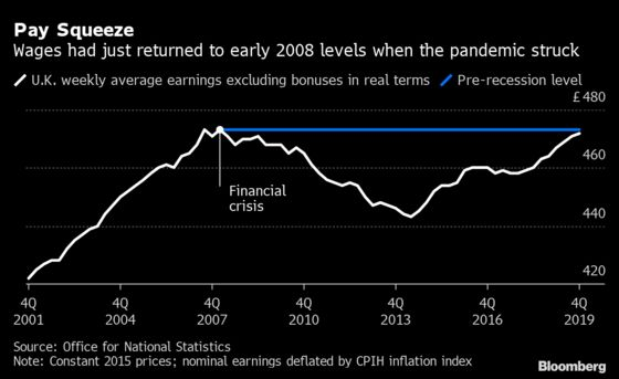 Half of All U.K. Workers Suffered a Real-Terms Pay Cut Last Year