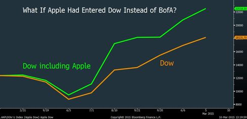 What If Apple Had Entered the Dow Instead of BofA?
