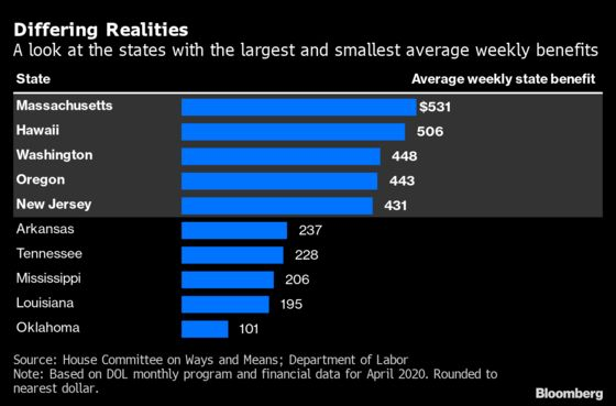 America's Jobless Are About to Lose Their $600-a-Week Lifeline