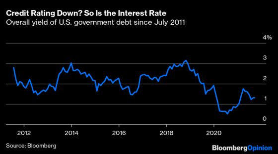 Bond Investors Have No Use for Politics or Credit Ratings