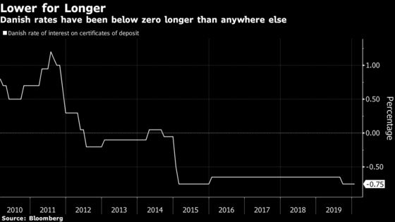 Monetary Policy Finally Gains Potency in Land of Negative Rates
