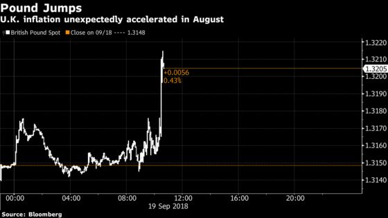 U.K. Inflation Unexpectedly Accelerates on Transportation, Games