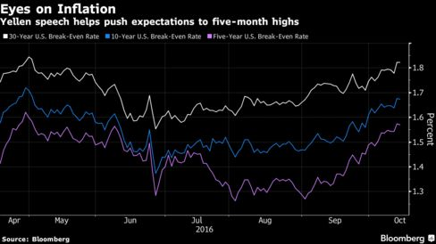 Fed's Yellen says 'high-pressure' policy may be only way back from crisis