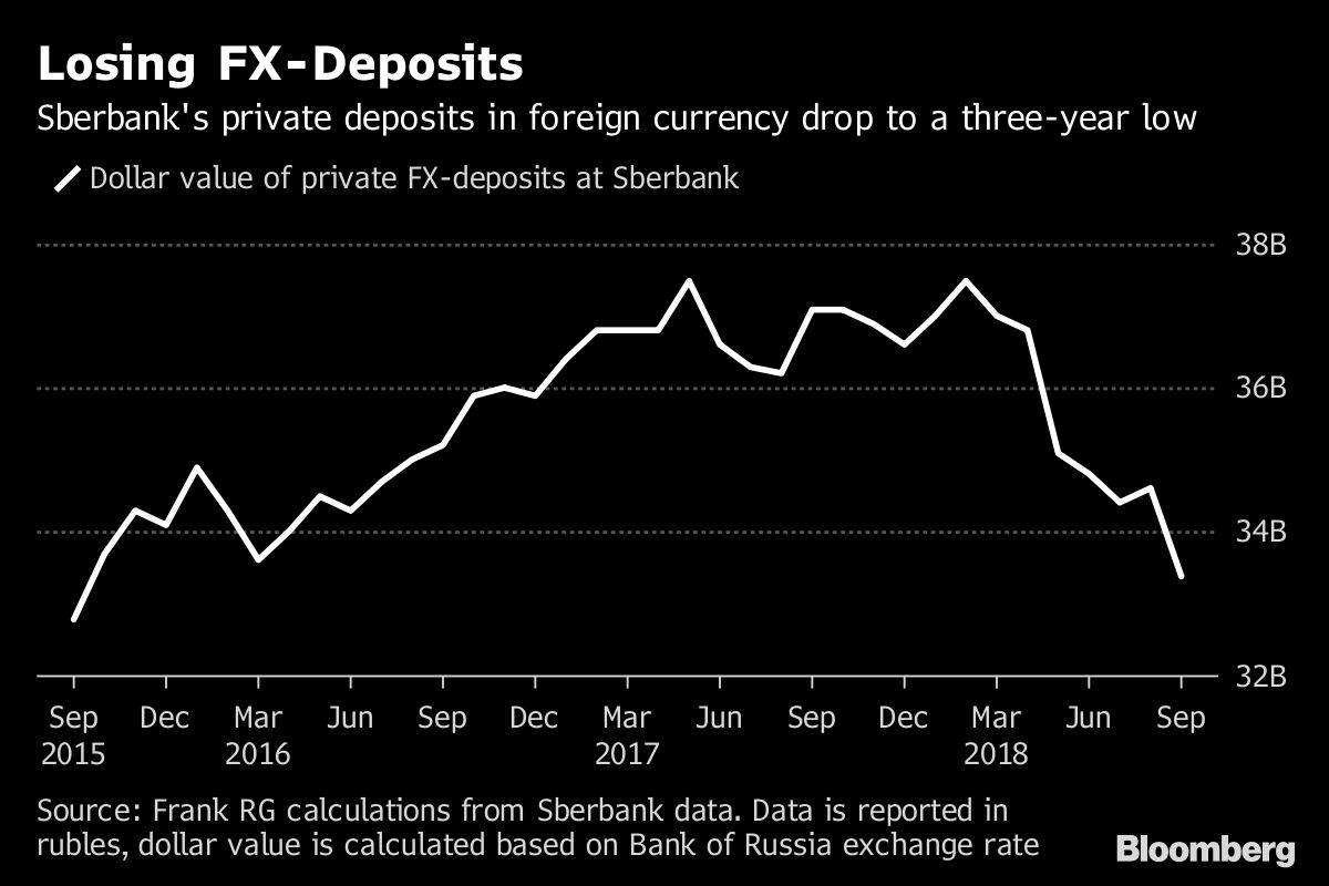 Sberbanks foreign currency deposit for individuals